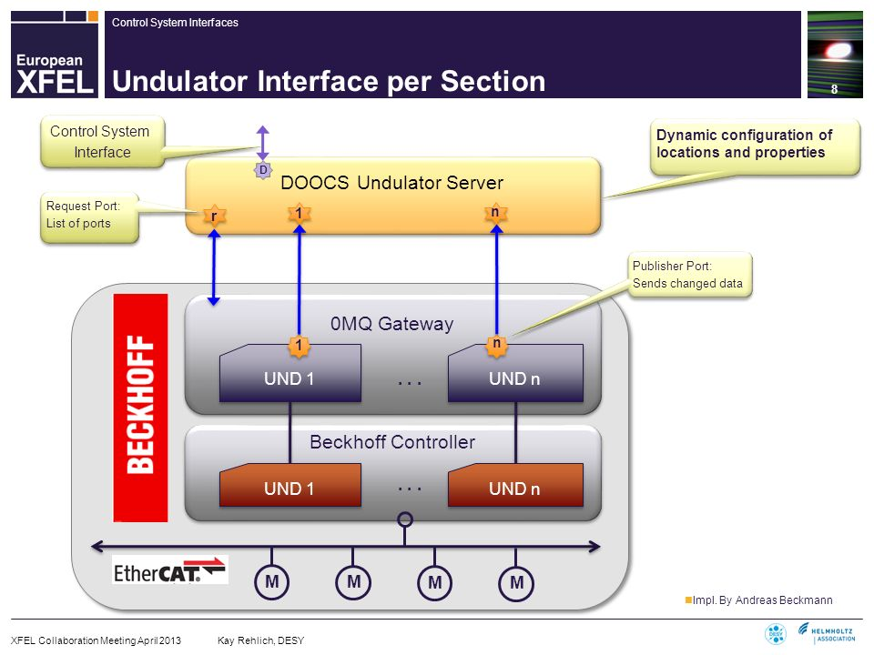 Control System Interfaces Beckhoff Controller Undulator Interface per Section 8 XFEL Collaboration Meeting April 2013 Kay Rehlich, DESY 0MQ Gateway DO