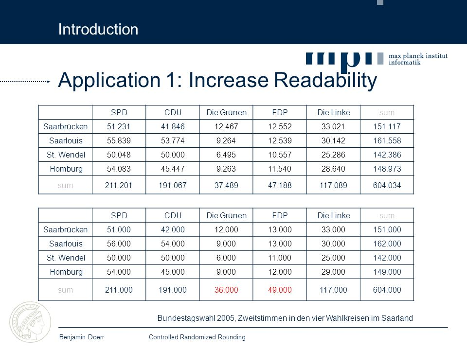 Introduction Benjamin DoerrControlled Randomized Rounding Application 1: Increase Readability SPDCDUDie GrünenFDPDie Linkesum Saarbrücken51.00042.00012.00013.00033.000151.000 Saarlouis56.00054.0009.00013.00030.000162.000 St.