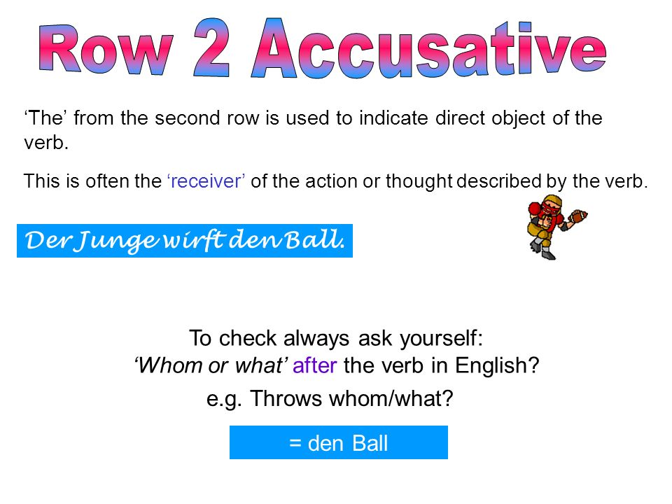 The from the second row is used to indicate direct object of the verb. This is often the receiver of the action or thought described by the verb. Der