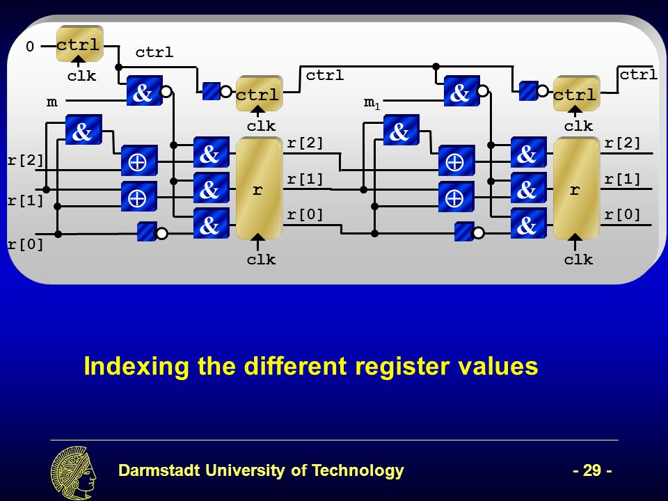 Darmstadt University of Technology- 29 - Indexing the different register values r[2] clk & r[1] & r[0] & r & & clk ctrl m1m1 r[2] clk & r[1] & r[0] &