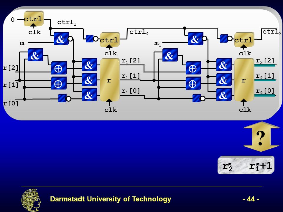 Darmstadt University of Technology- 44 - r2r2 r 1 +1 ss r 2 [2] & r 2 [1] & r 2 [0] & & clk ctrl m1m1 r 1 [2] clk & r 1 [1] & r 1 [0] & r & & clk ctrl m r[2] r[1] r[0] ctrl 2 ctrl 3 0 clk ctrl ctrl 1 .