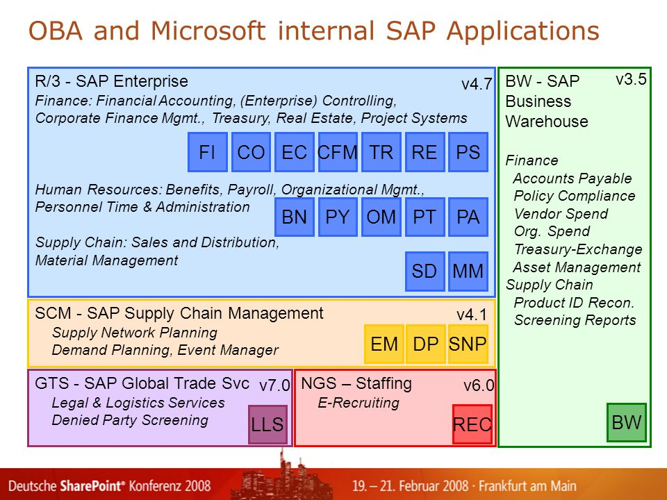 OBA and Microsoft internal SAP Applications R/3 - SAP Enterprise Finance: Financial Accounting, (Enterprise) Controlling, Corporate Finance Mgmt., Treasury, Real Estate, Project Systems Human Resources: Benefits, Payroll, Organizational Mgmt., Personnel Time & Administration Supply Chain: Sales and Distribution, Material Management v4.7 BW - SAP Business Warehouse Finance Accounts Payable Policy Compliance Vendor Spend Org.