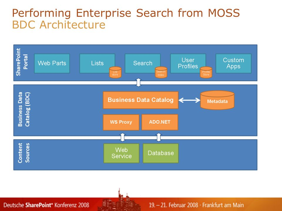 Performing Enterprise Search from MOSS BDC Architecture