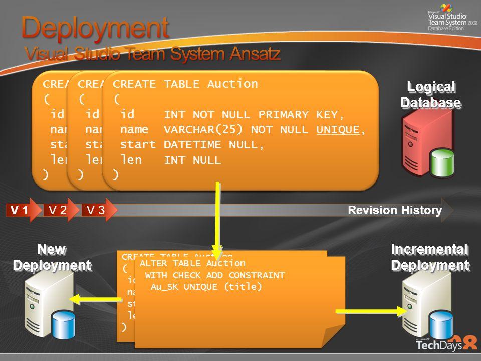 Stufen bis zur Produktion (Bsp.) 1.Änderungen an den Sourcen vornehmen 2.Build 3.Deployen auf Integration Testing 4.Deployen auf User Acceptance Testing 5.Deployen auf Produktion