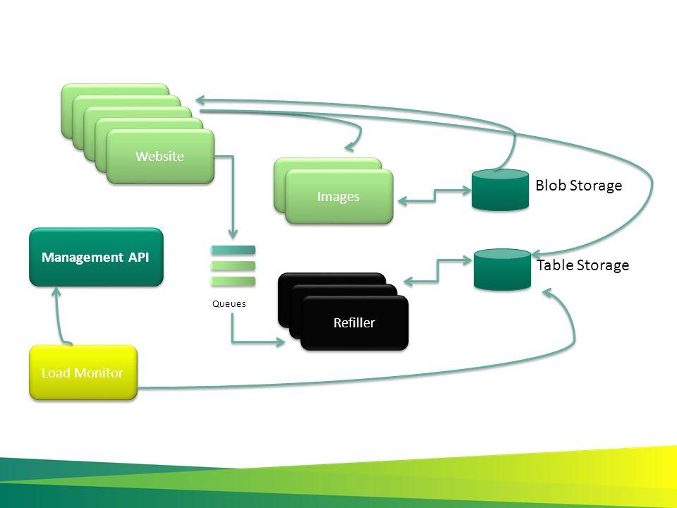 Blob Storage Worker Refiller Worker Website Table Storage Load Monitor Management API Worker Images Refiller Website Queues