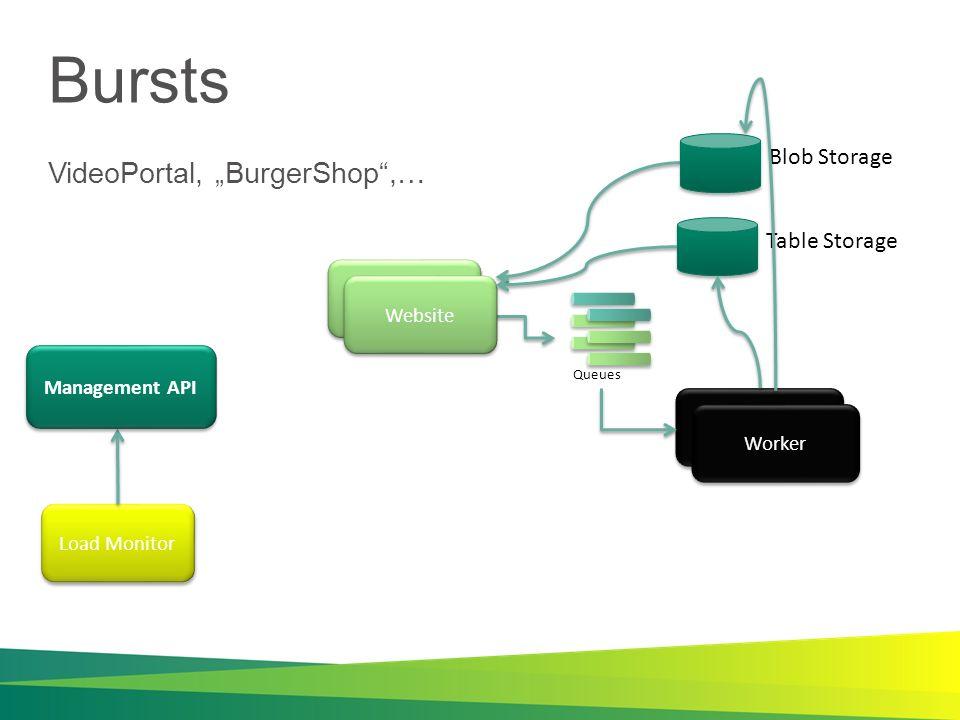 Bursts VideoPortal, BurgerShop,… Broadcaster Business Service Queues Load Monitor Website Worker Management API Blob StorageTable Storage