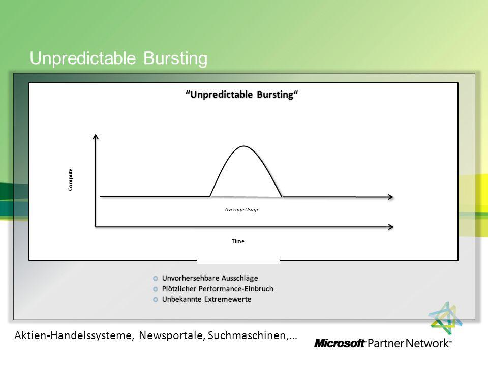 Unpredictable Bursting Compute Time Unpredictable BurstingUnpredictable Bursting Average Usage Aktien-Handelssysteme, Newsportale, Suchmaschinen,…