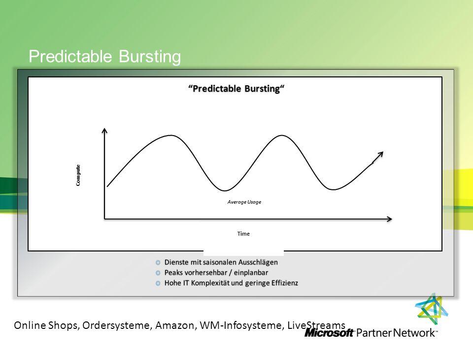 Predictable Bursting Compute Time Average Usage Predictable BurstingPredictable Bursting Online Shops, Ordersysteme, Amazon, WM-Infosysteme, LiveStreams
