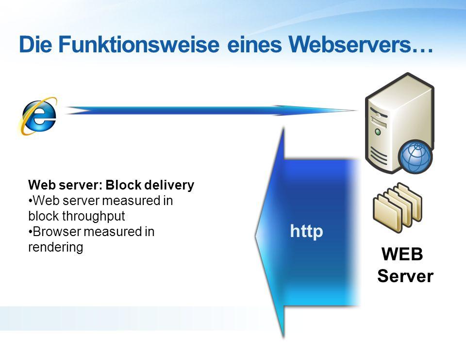 Die Funktionsweise eines Webservers… Web server: Block delivery Web server measured in block throughput Browser measured in rendering WEB Server http