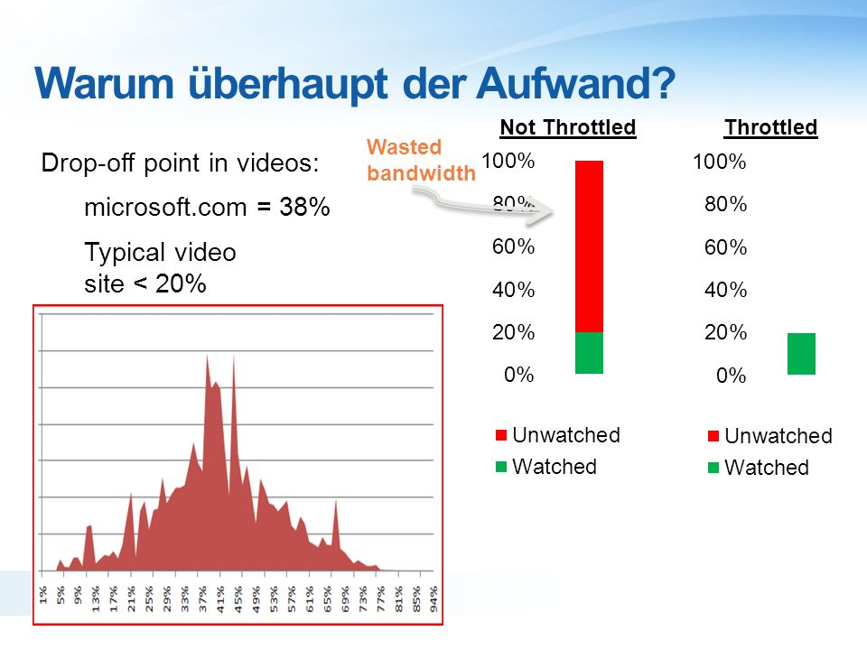 Drop-off point in videos: microsoft.com = 38% Typical video site < 20% Warum überhaupt der Aufwand.
