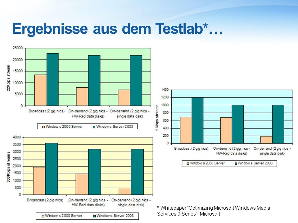 Ergebnisse aus dem Testlab*… * Whitepaper Optimizing Microsoft Windows Media Services 9 Series, Microsoft