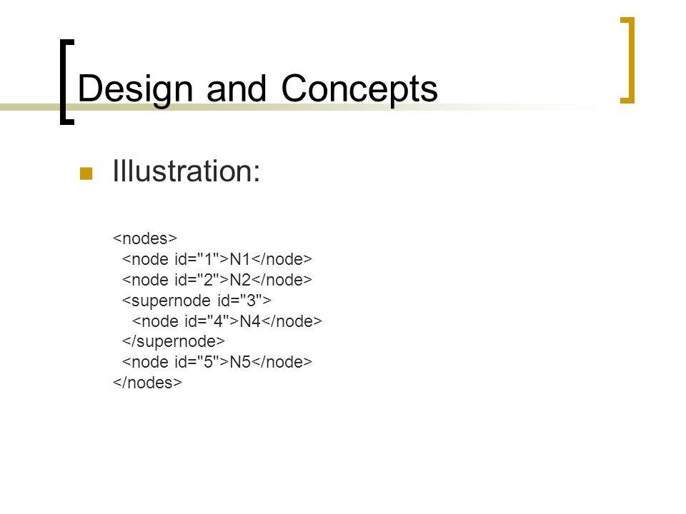 Design and Concepts Illustration: N1 N2 N4 N5