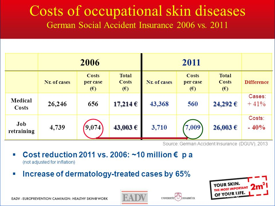 Costs of occupational skin diseases German Social Accident Insurance 2006 vs.