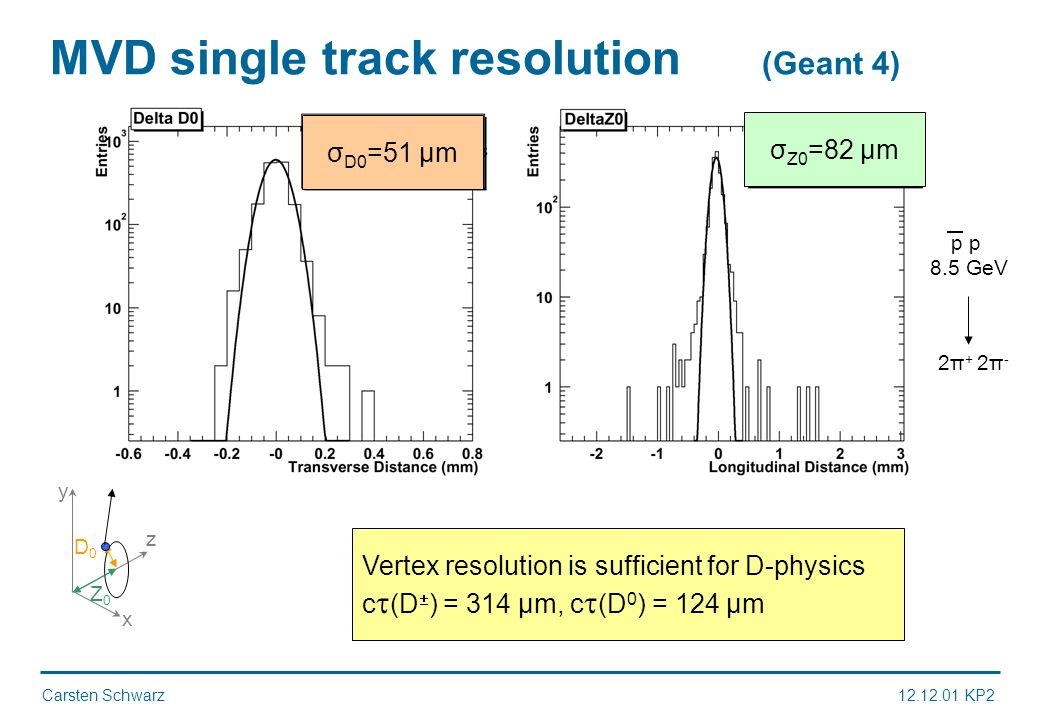 Carsten Schwarz12.12.01 KP2 MVD single track resolution (Geant 4) σ D0 =51 μm σ Z0 =82 μm x y z D0D0 Z0Z0 p 8.5 GeV 2π + 2π - Vertex resolution is sufficient for D-physics c (D ) = 314 μm, c (D 0 ) = 124 μm