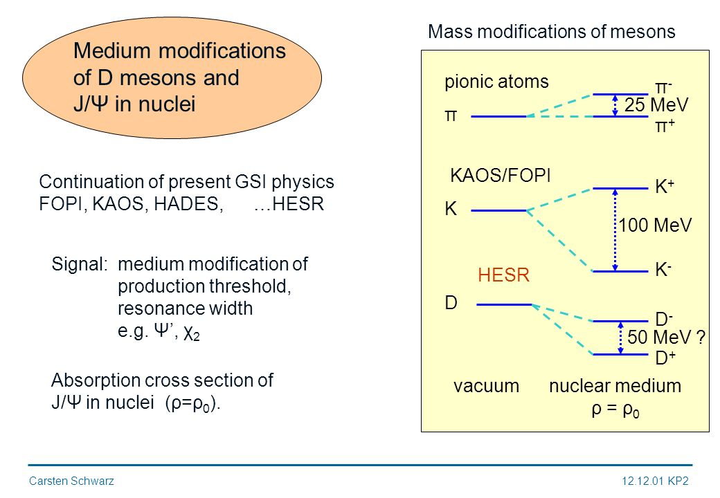 Carsten Schwarz12.12.01 KP2 Medium modifications of D mesons and J/Ψ in nuclei Continuation of present GSI physics FOPI, KAOS, HADES, …HESR Signal: medium modification of production threshold, resonance width e.g.