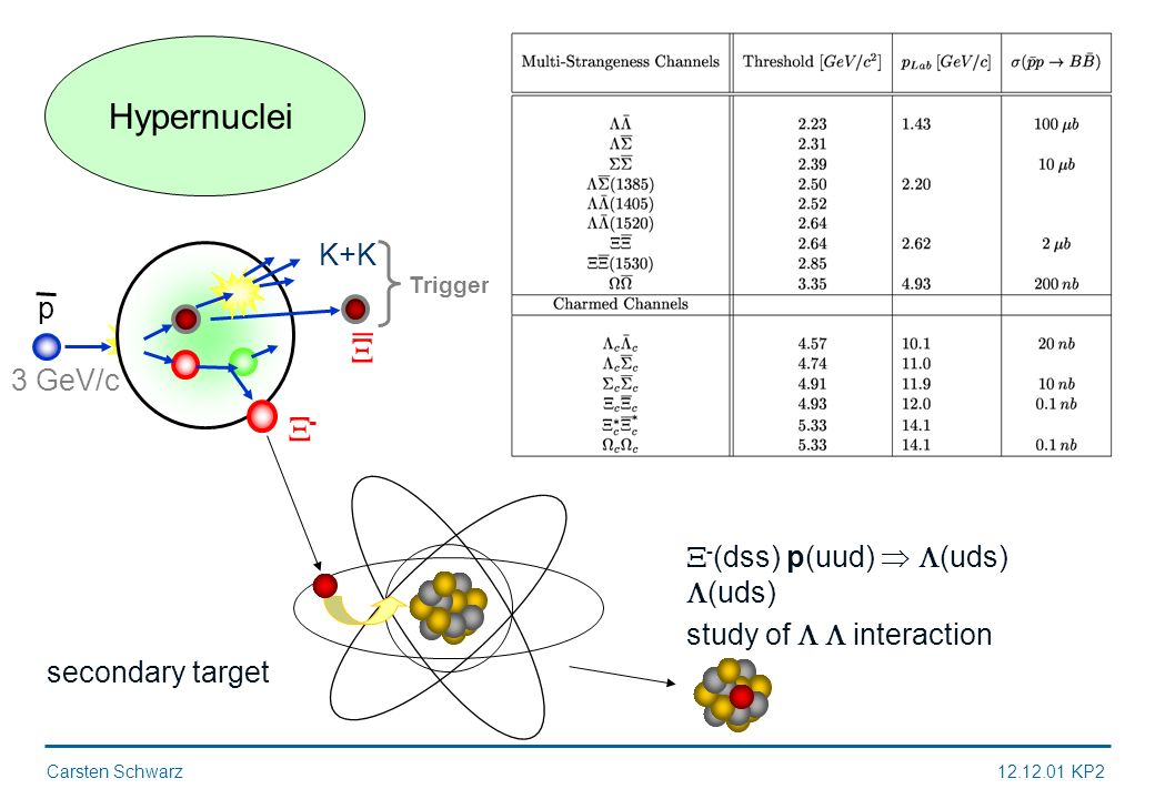 Carsten Schwarz12.12.01 KP2 Hypernuclei - 3 GeV/c K+K Trigger _ secondary target - (dss) p(uud) (uds) (uds) study of interaction p