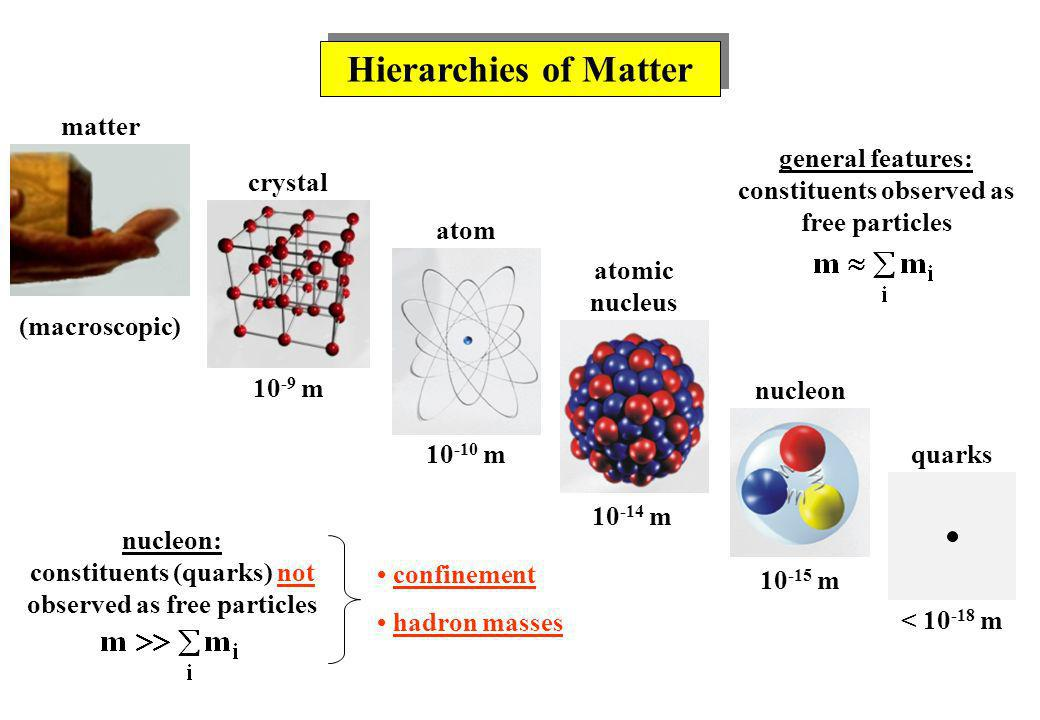 Hierarchies of Matter matter crystal atom atomic nucleus nucleon quarks 10 -9 m 10 -10 m 10 -14 m 10 -15 m < 10 -18 m (macroscopic) confinement hadron