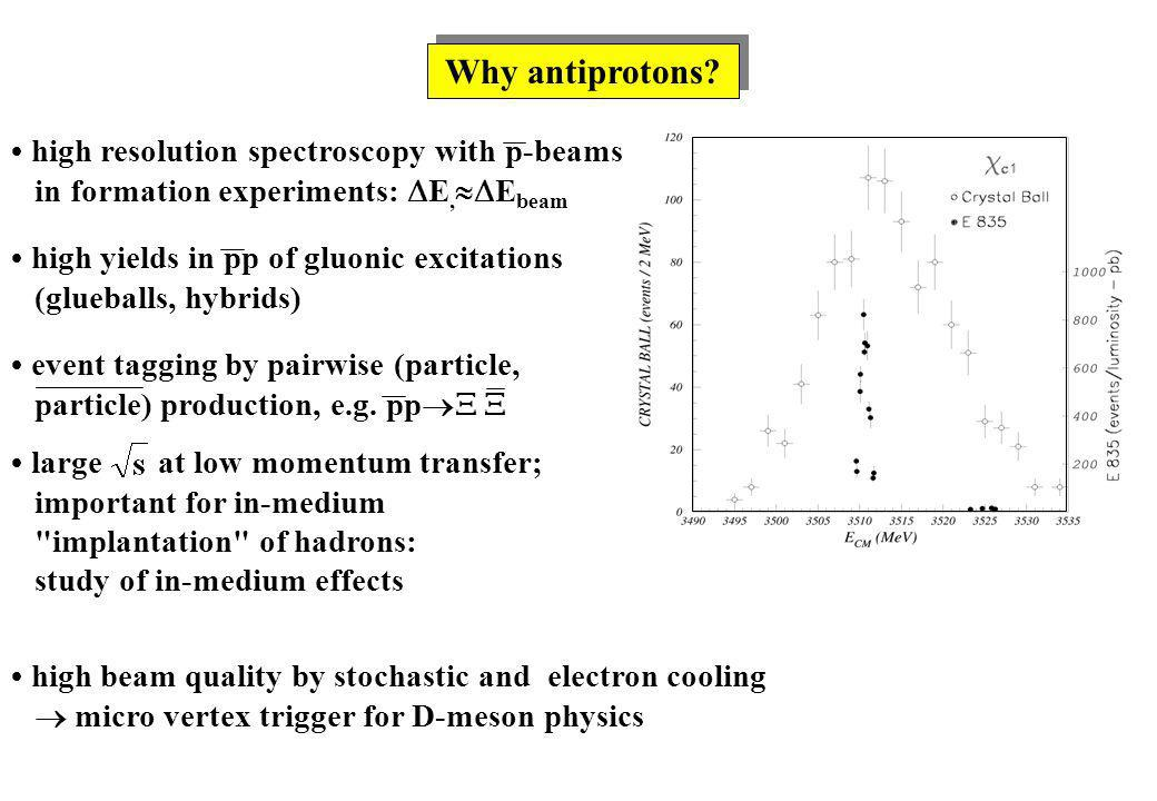 Why antiprotons? large at low momentum transfer; important for in-medium