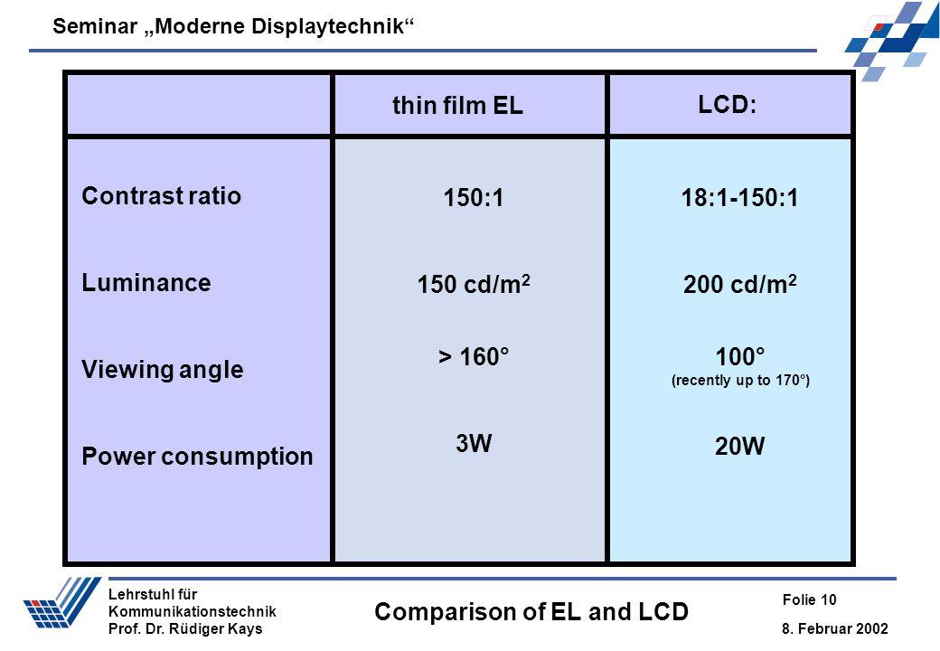 Seminar Moderne Displaytechnik 8. Februar 2002 Folie 10 Lehrstuhl für Kommunikationstechnik Prof. Dr. Rüdiger Kays Comparison of EL and LCD 18:1-150:1