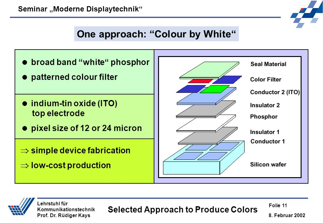 Seminar Moderne Displaytechnik 8. Februar 2002 Folie 11 Lehrstuhl für Kommunikationstechnik Prof. Dr. Rüdiger Kays Selected Approach to Produce Colors