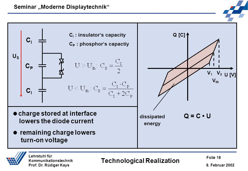 Seminar Moderne Displaytechnik 8. Februar 2002 Folie 18 Lehrstuhl für Kommunikationstechnik Prof. Dr. Rüdiger Kays Technological Realization U [V] Q [