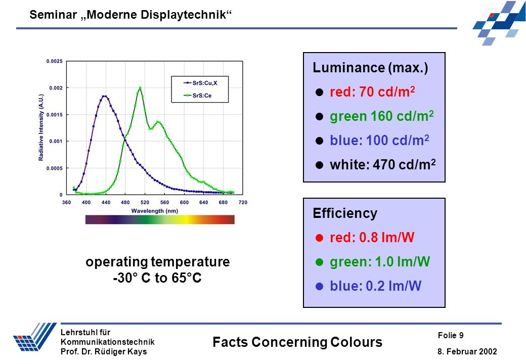 Seminar Moderne Displaytechnik 8. Februar 2002 Folie 9 Lehrstuhl für Kommunikationstechnik Prof. Dr. Rüdiger Kays Facts Concerning Colours Efficiency