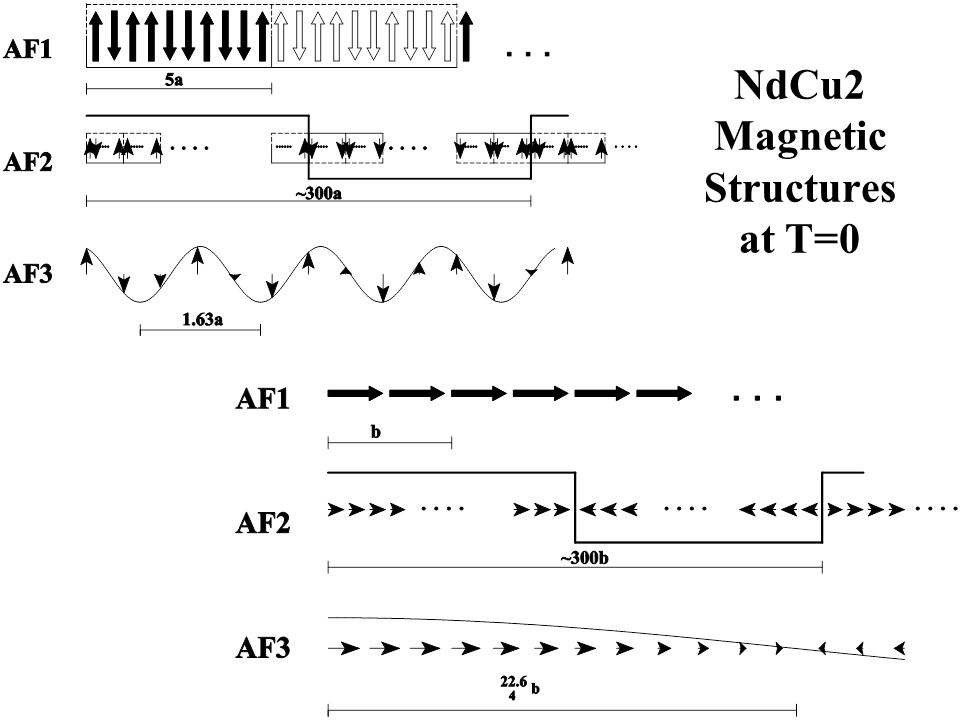 NdCu2 Magnetic Structures at T=0
