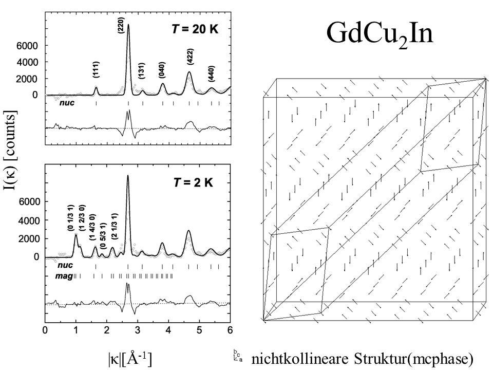 |κ|[Å -1 ] I(κ) [counts] nichtkollineare Struktur(mcphase) GdCu 2 In