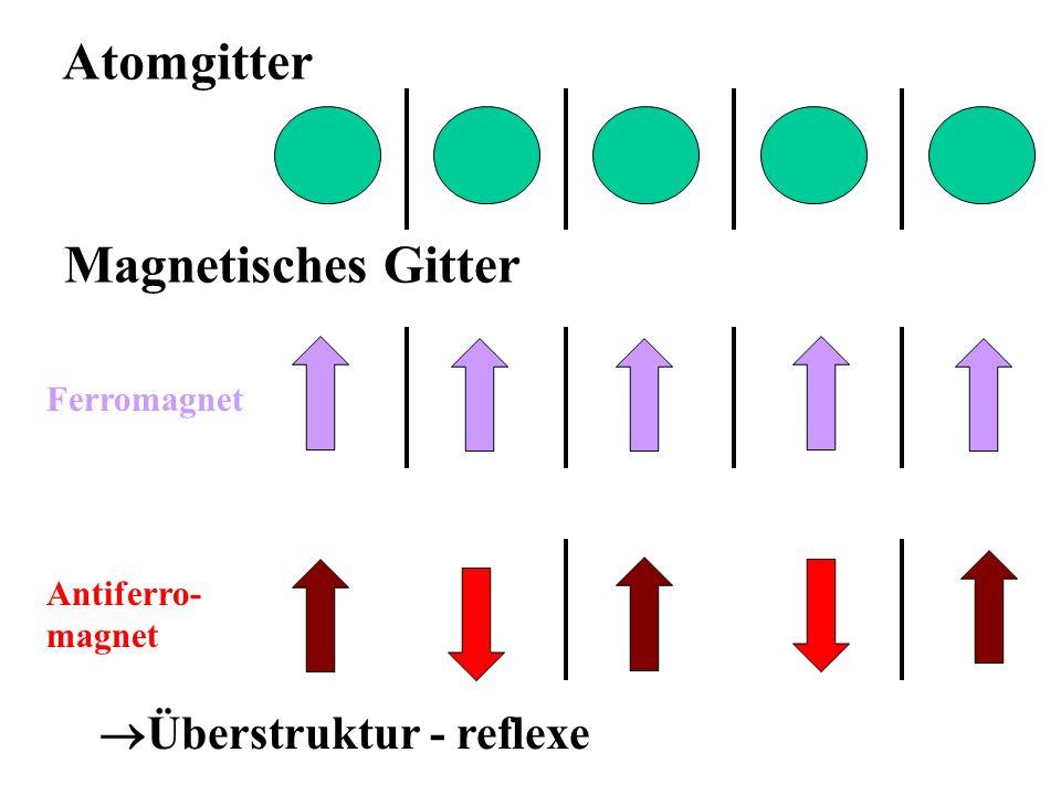 Atomgitter Magnetisches Gitter Ferromagnet Antiferro- magnet Überstruktur - reflexe