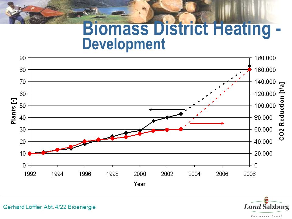 Gerhard Löffler, Abt. 4/22 Bioenergie Biomass District Heating - Development