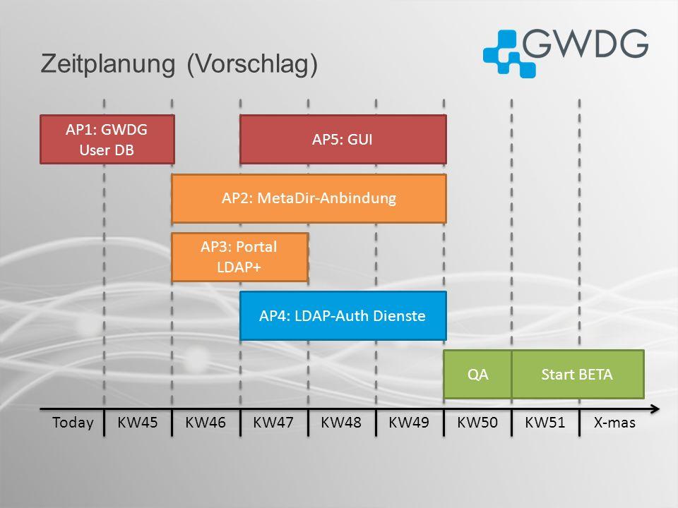 Zeitplanung (Vorschlag) KW45KW46KW47KW48KW49KW50KW51TodayX-mas AP1: GWDG User DB AP2: MetaDir-Anbindung QA AP3: Portal LDAP+ AP4: LDAP-Auth Dienste Start BETA AP5: GUI