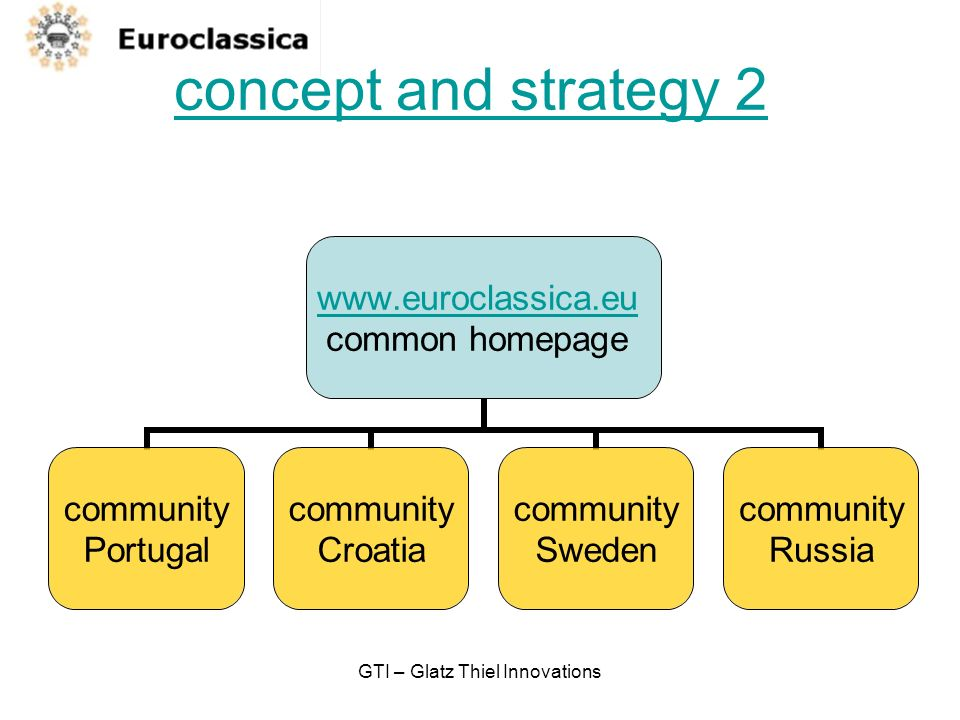 GTI – Glatz Thiel Innovations concept and strategy 2 www.euroclassica.eu common homepage community Portugal community Croatia community Sweden community Russia
