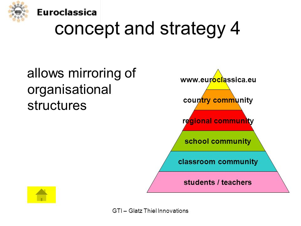 GTI – Glatz Thiel Innovations concept and strategy 4 allows mirroring of organisational structures www.euroclassica.eu country community regional community school community classroom community students / teachers
