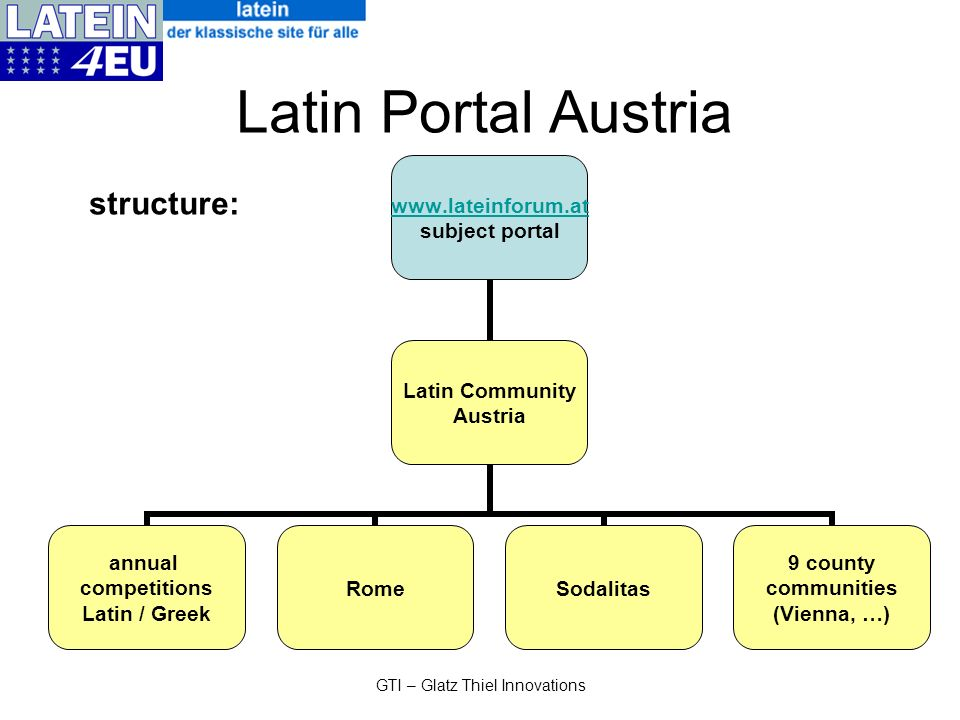 GTI – Glatz Thiel Innovations Latin Portal Austria www.lateinforum.at subject portal Latin Community Austria annual competitions Latin / Greek RomeSodalitas 9 county communities (Vienna, …) structure:
