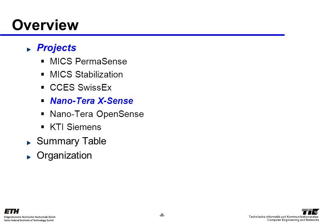 14 Computer Engineering and Networks Technische Informatik und Kommunikationsnetze Overview Projects MICS PermaSense MICS Stabilization CCES SwissEx Nano-Tera X-Sense Nano-Tera OpenSense KTI Siemens Summary Table Organization