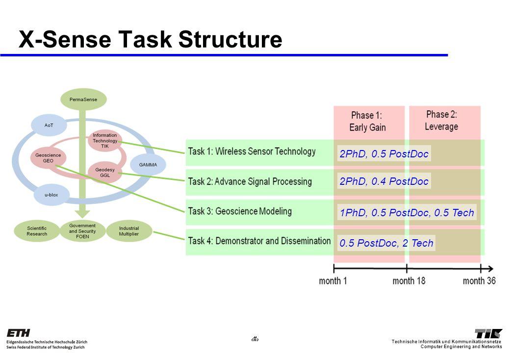 21 Computer Engineering and Networks Technische Informatik und Kommunikationsnetze X-Sense Task Structure 2PhD, 0.5 PostDoc 2PhD, 0.4 PostDoc 1PhD, 0.5 PostDoc, 0.5 Tech 0.5 PostDoc, 2 Tech