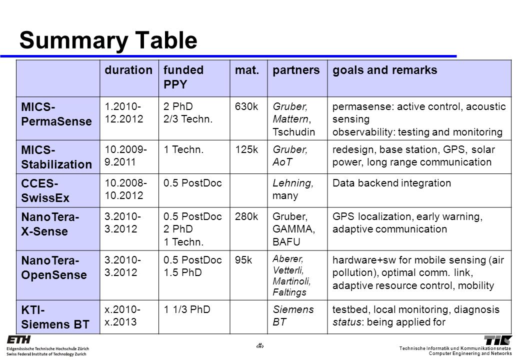 34 Computer Engineering and Networks Technische Informatik und Kommunikationsnetze Summary Table durationfunded PPY mat.partnersgoals and remarks MICS- PermaSense 1.2010- 12.2012 2 PhD 2/3 Techn.
