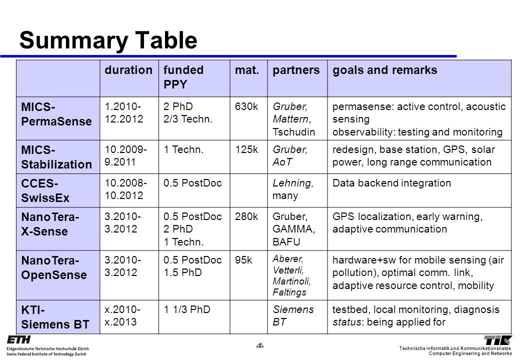 34 Computer Engineering and Networks Technische Informatik und Kommunikationsnetze Summary Table durationfunded PPY mat.partnersgoals and remarks MICS- PermaSense 1.2010- 12.2012 2 PhD 2/3 Techn.