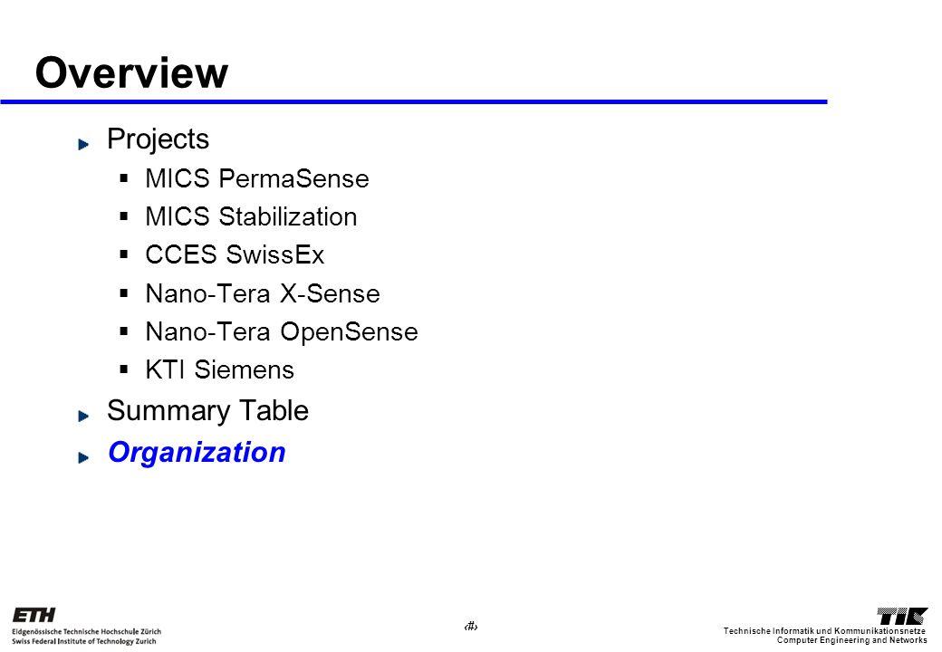 36 Computer Engineering and Networks Technische Informatik und Kommunikationsnetze Overview Projects MICS PermaSense MICS Stabilization CCES SwissEx Nano-Tera X-Sense Nano-Tera OpenSense KTI Siemens Summary Table Organization