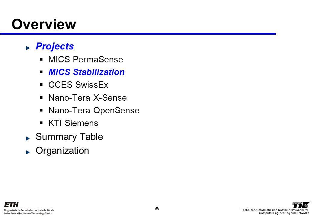 9 Computer Engineering and Networks Technische Informatik und Kommunikationsnetze Overview Projects MICS PermaSense MICS Stabilization CCES SwissEx Nano-Tera X-Sense Nano-Tera OpenSense KTI Siemens Summary Table Organization