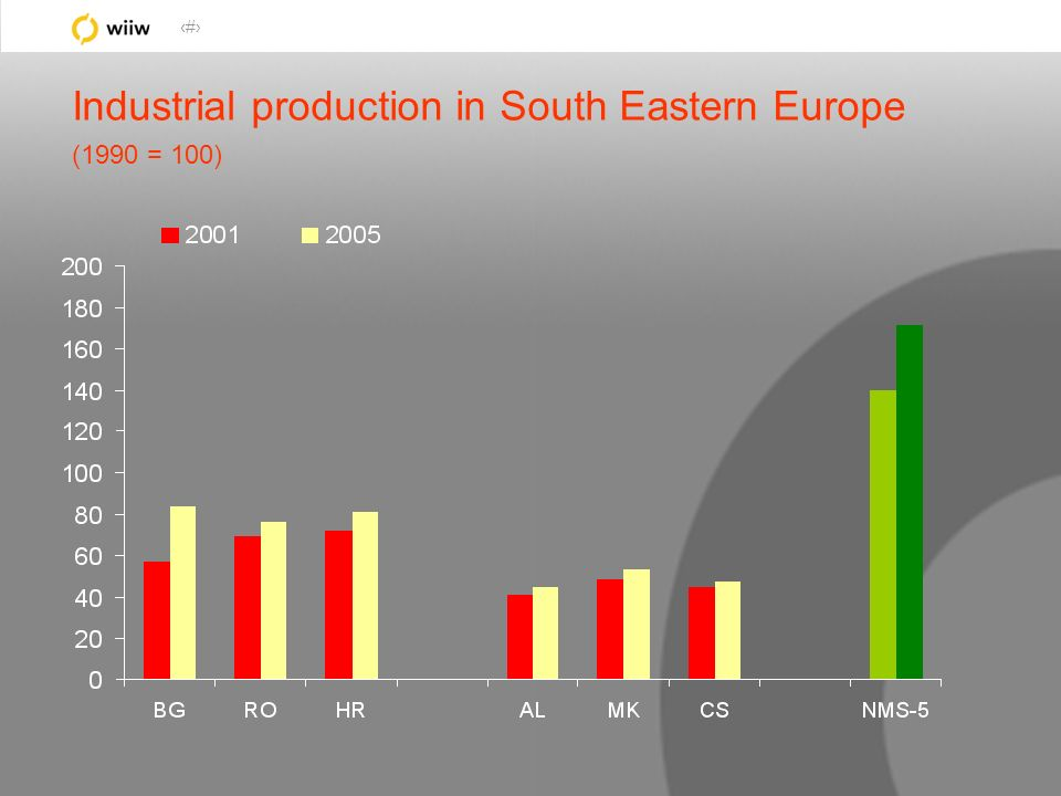 11 Industrial production in South Eastern Europe (1990 = 100)