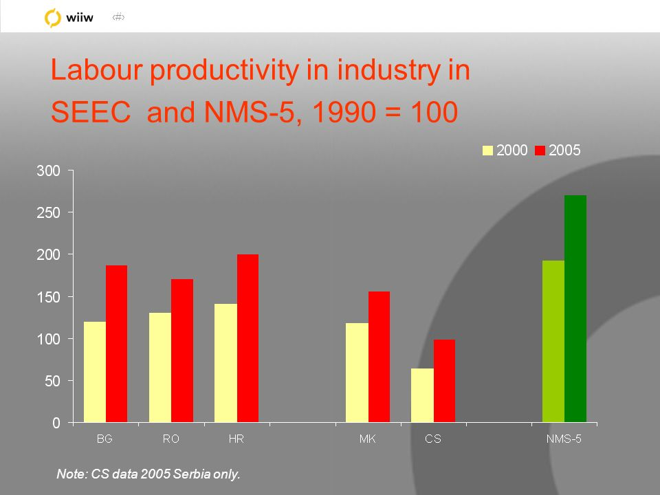 13 Labour productivity in industry in SEEC and NMS-5, 1990 = 100 Note: CS data 2005 Serbia only.