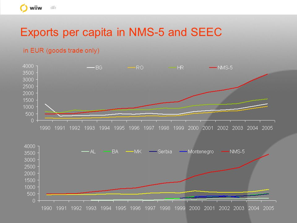 14 Exports per capita in NMS-5 and SEEC in EUR (goods trade only)