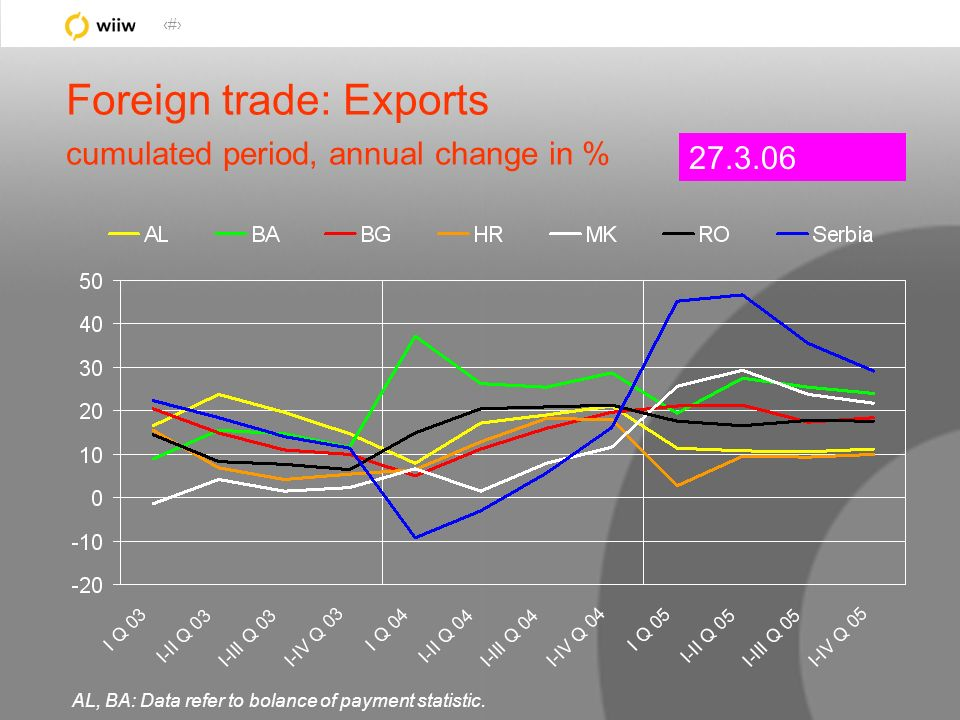 18 Foreign trade: Exports cumulated period, annual change in % 27.3.06 AL, BA: Data refer to bolance of payment statistic.