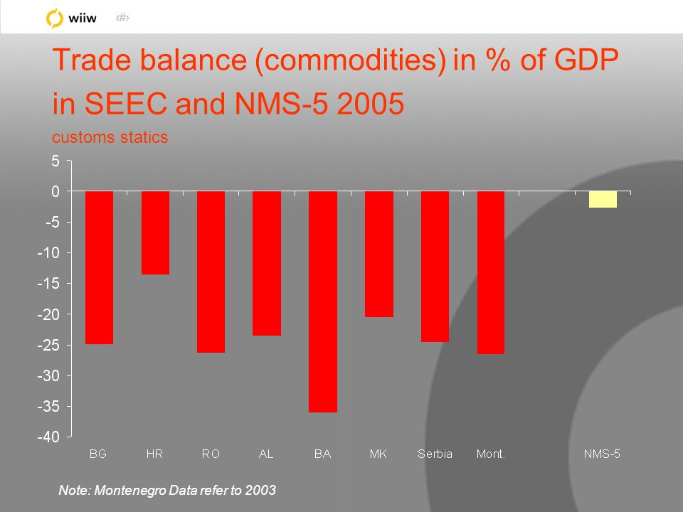20 Trade balance (commodities) in % of GDP in SEEC and NMS-5 2005 customs statics Note: Montenegro Data refer to 2003
