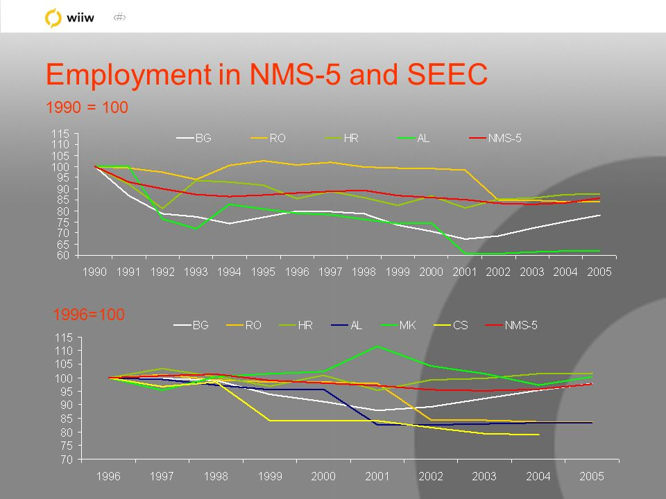 25 Employment in NMS-5 and SEEC 1990 = 100 1996=100