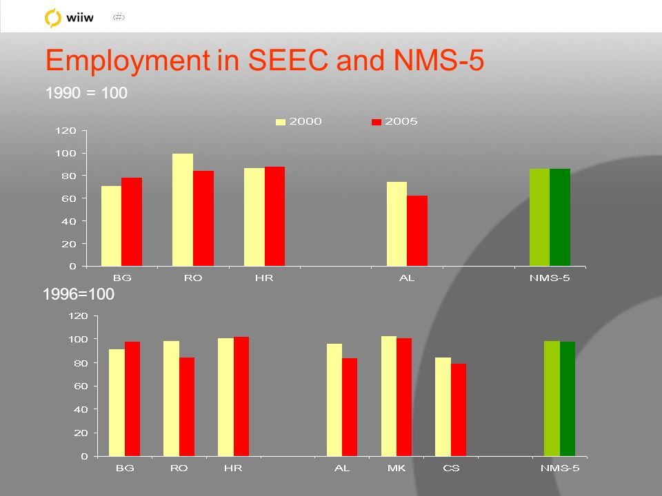 26 Employment in SEEC and NMS-5 1990 = 100 1996=100
