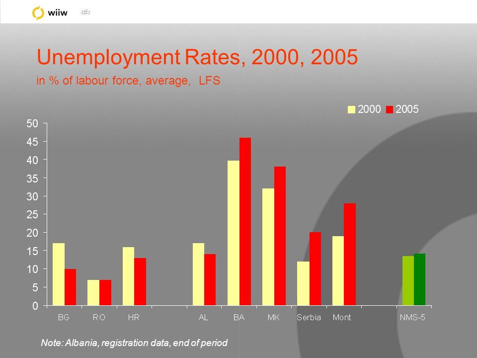 27 Unemployment Rates, 2000, 2005 in % of labour force, average, LFS Note: Albania, registration data, end of period
