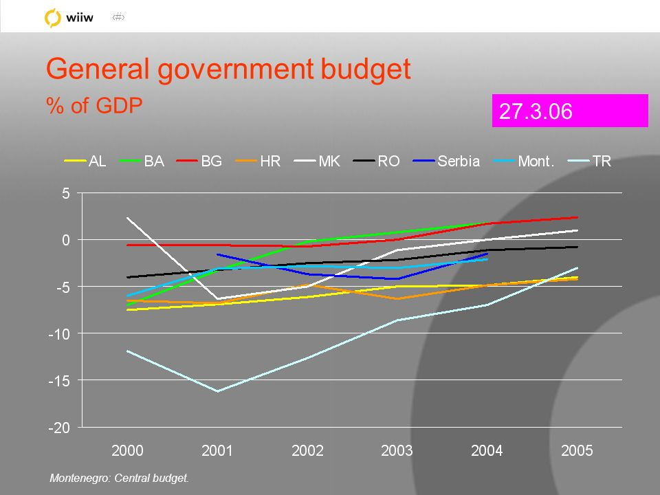 29 General government budget % of GDP 27.3.06 Montenegro: Central budget.