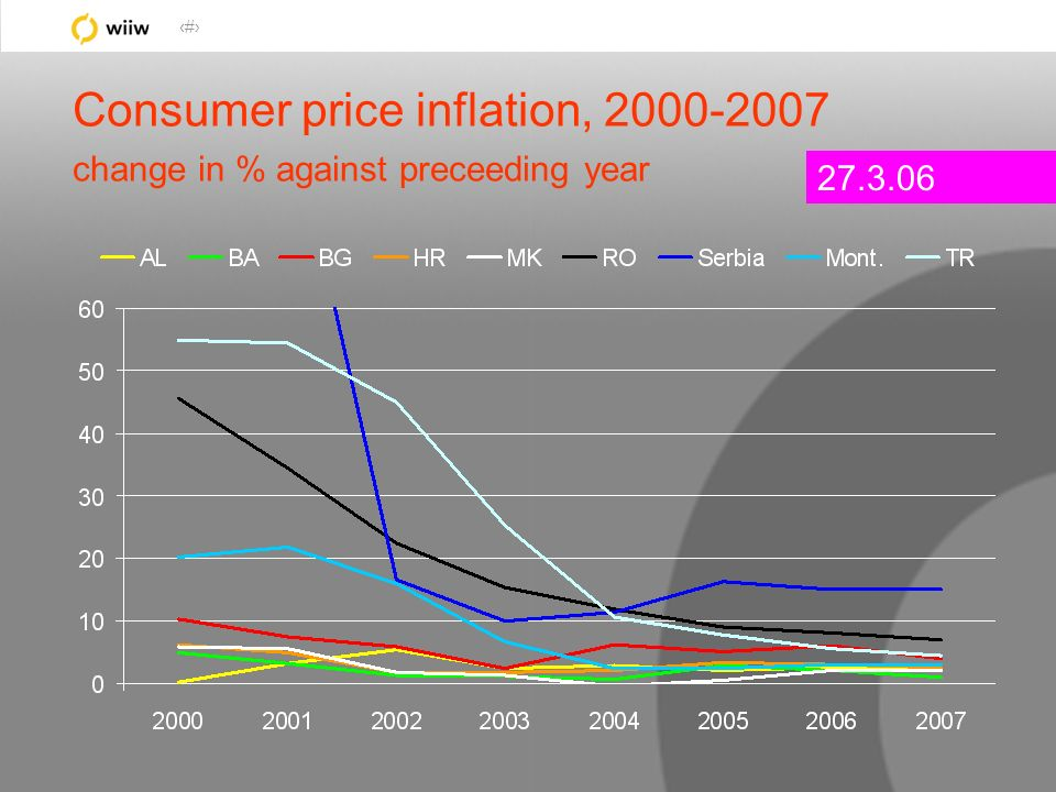 30 Consumer price inflation, 2000-2007 change in % against preceeding year 27.3.06
